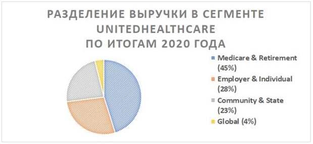 Разделение выручки в сегменте UnitedHealthcare по итогам 2020 года
