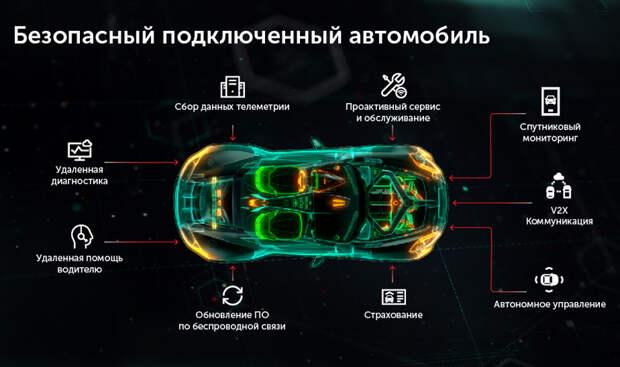 Нужен ли вашему автомобилю антивирус