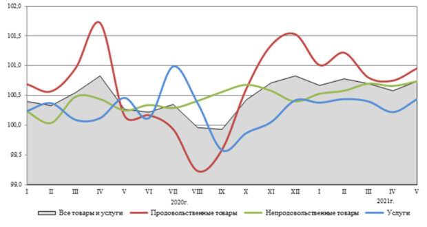 Инфляция в России в мае ускорилась до 0,74%