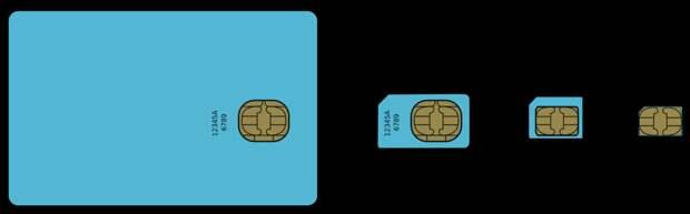 Иллюстрация взята по данной ссылке: https://ru.m.wikipedia.org/wiki/Файл:GSM_SIM_card_evolution.svg