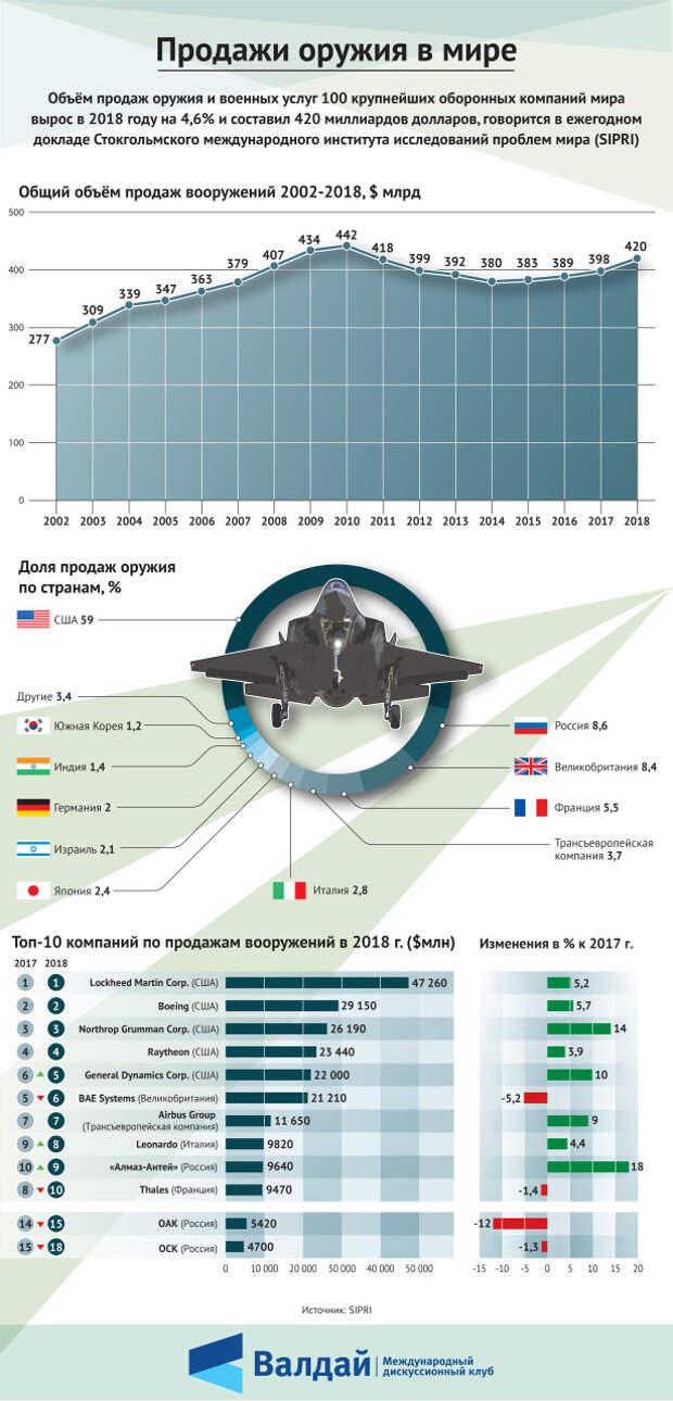 Продажи оружия в мире