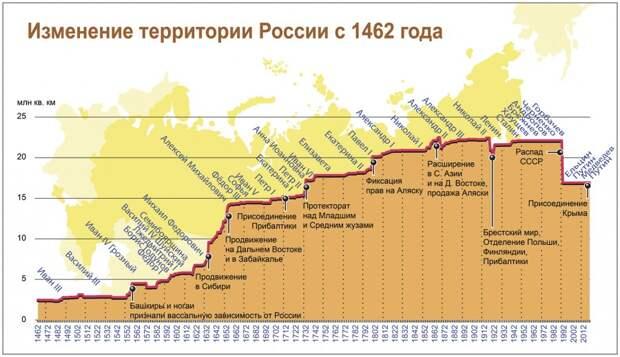 Графики изменения территории России