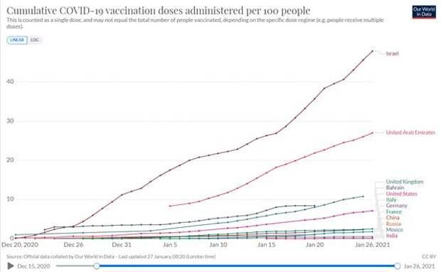 Коронавирус и финансовые рынки 27января:Успехи вакцинации важны для всего мира