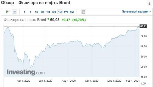 Нефть пробила $60 за баррель
