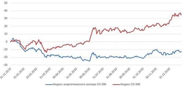 Ребазированная динамика индекса CSI 300 и энергетического индекса CSI 300