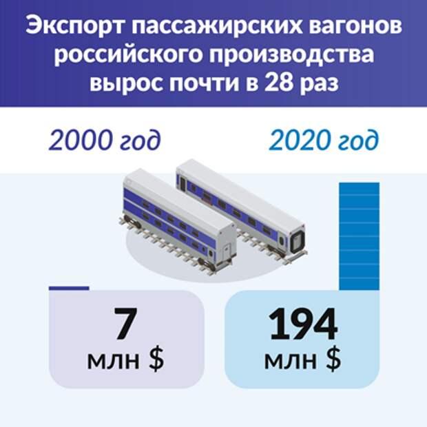 График экспорта пассажирских вагонов