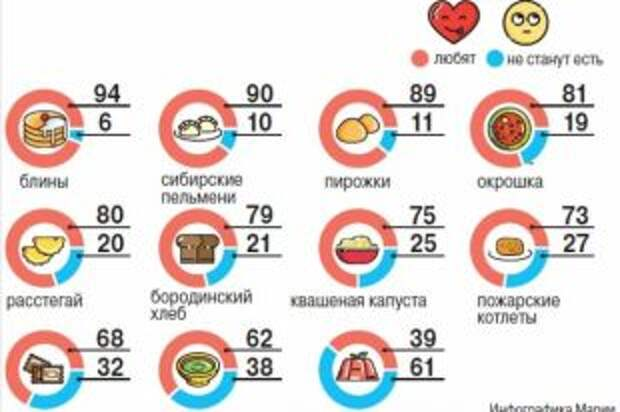 Какие блюда русской кухни любят, а какие считают невкусными? Инфографика