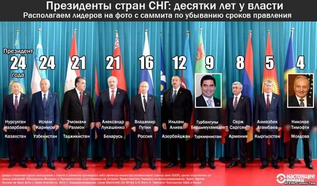 Президентские сроки на территориях постсоветского пространства выходят за пределы всяких демократических норм!