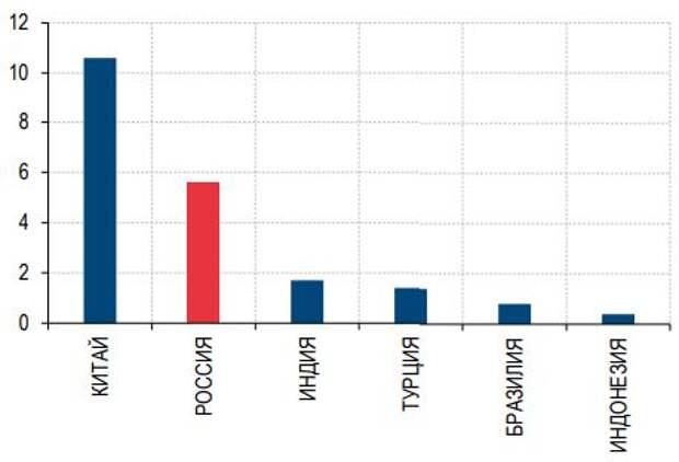 Число розничных инвесторов в % населения