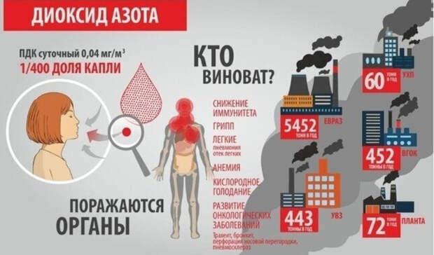Превышение ПДК диоксида азота вдва раза: замеры воздуха вНижнем Тагиле 1февраля