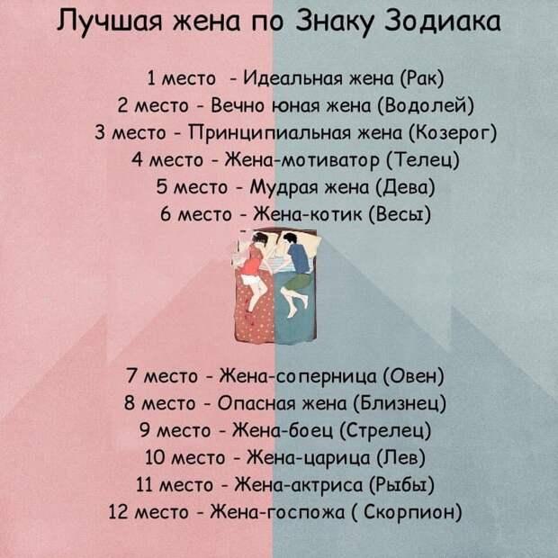 Кто согласен с таким гороскопом?)