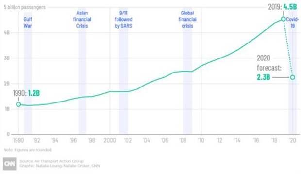 Крах мирового авиасообщения поставил под угрозу 46 миллионов рабочих мест