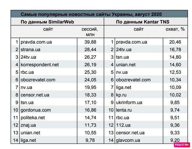 Наместник Сороса на Украине ставит СМИ под контроль