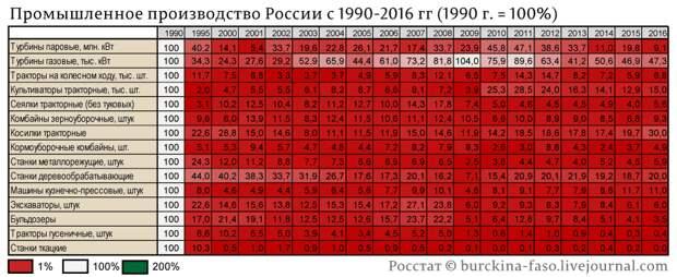 промышленное-производство-по-отраслям-с-1990-года_02