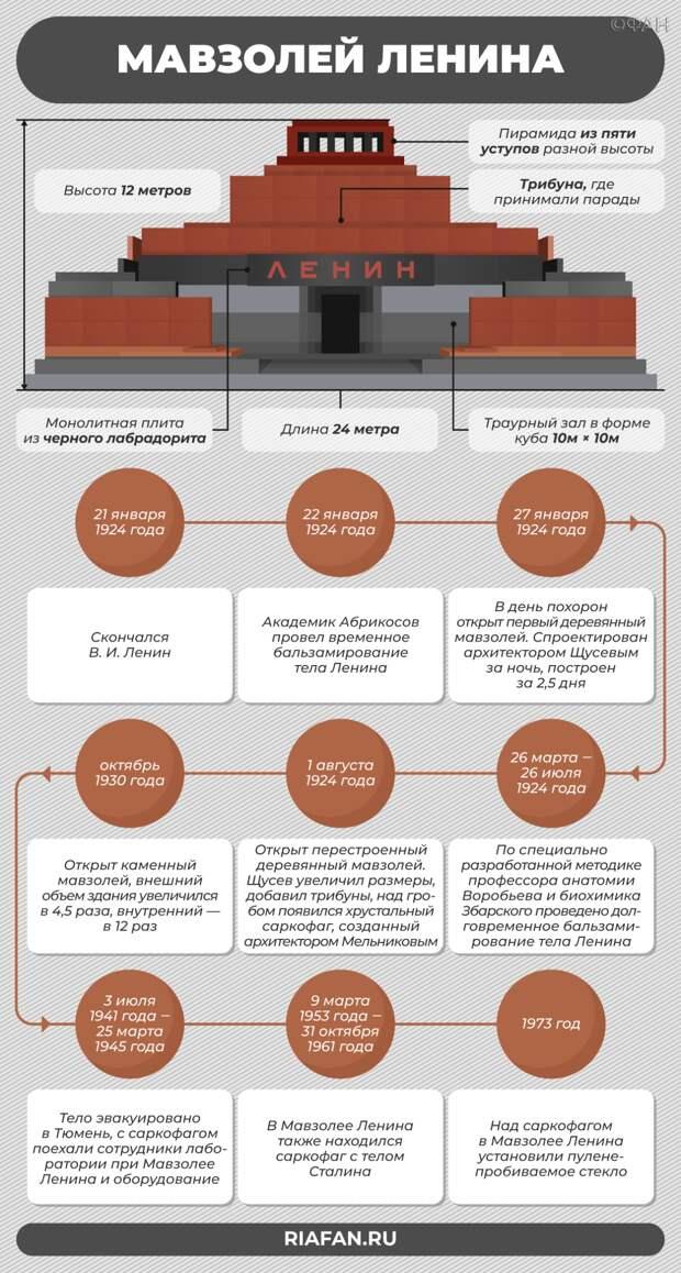 Красная площадь или Астрахань: где должно лежать тело Ленина