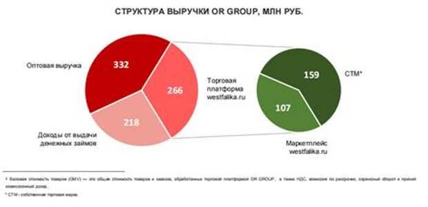 Структура выручки OR Group