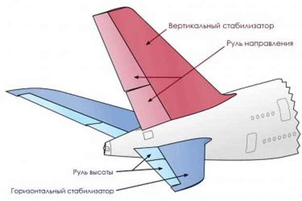 Хвостовое оперение самолёта, нормальная схема