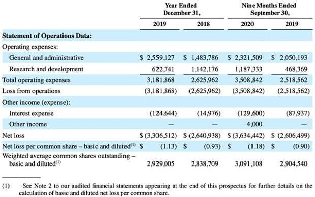 Ключевые финансовые показатели