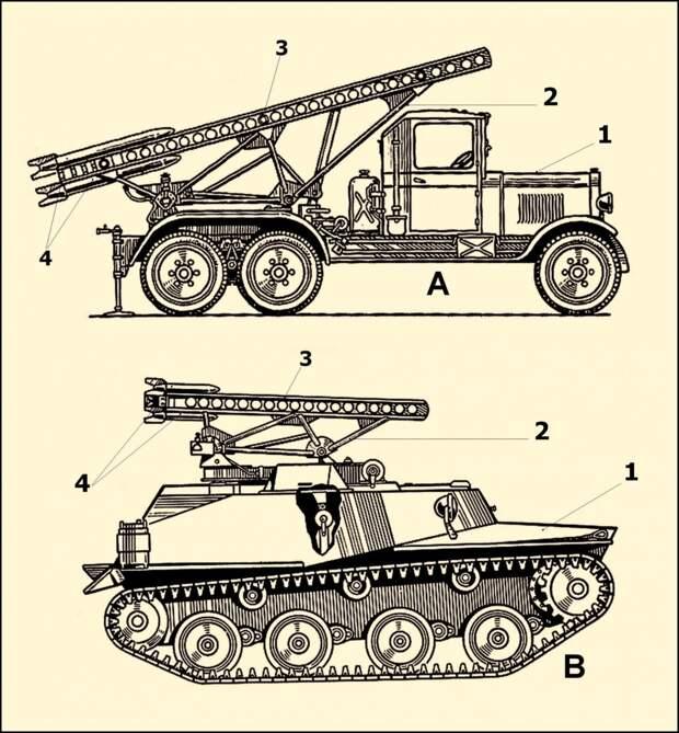 Установки артиллерии БМ-13−16 и БМ-8−24. <br>