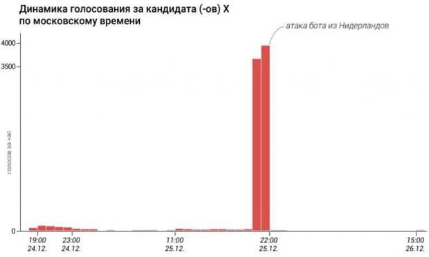 Фейки года: кто развешивал лапшу на уши россиян в 2019-м