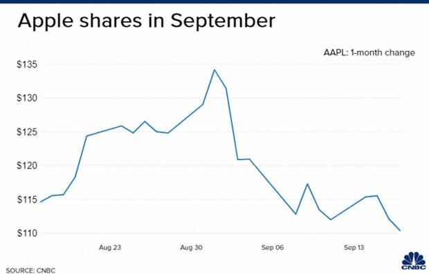 За три недели акции Apple рухнули в цене, а капитализация упала более чем на 500 млрд долларов