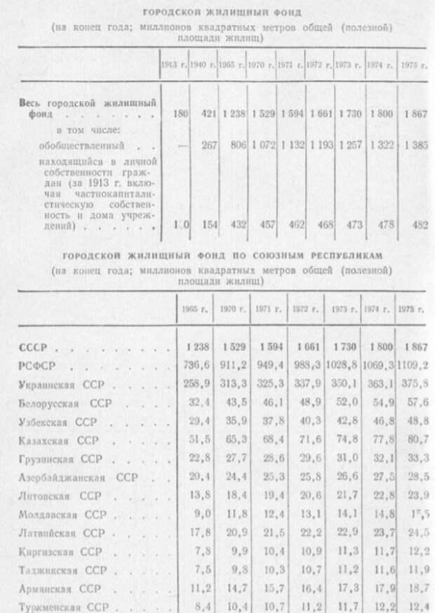Жильё России – вдвое больше, чем в СССР в самом хорошем – 1981 году