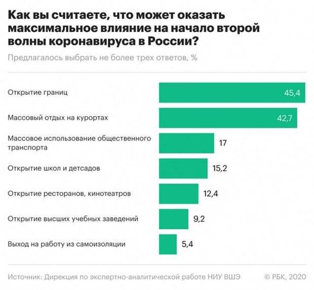 Почти половина россиян намерены никогда не делать прививку от коронавируса