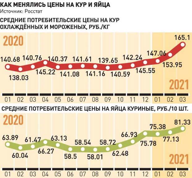 Эксперты: Цены на мясо птицы стабилизируются после майских праздников
