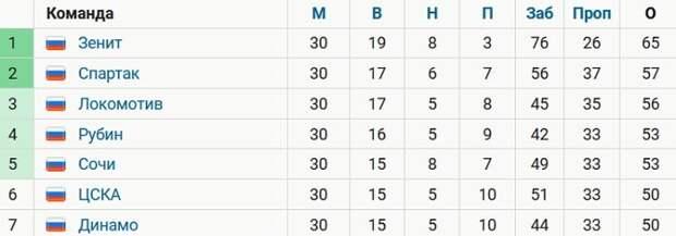 «Динамо» стало худшей из московских команд в таблице РПЛ, заняв 7-е место