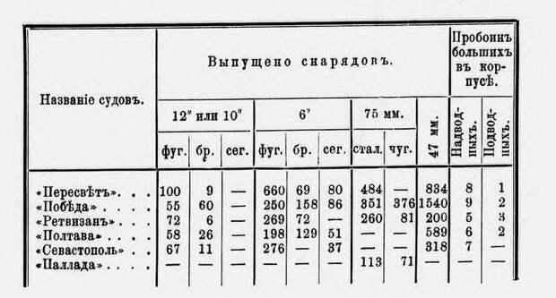 Влияние материальной части на точность стрельбы в Цусиме. О дальномерах, прицелах и снарядах