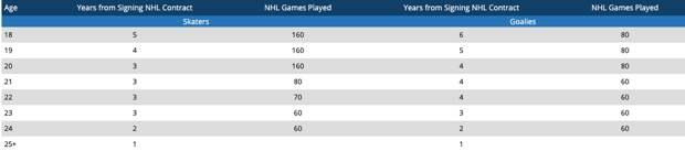 Что нужно сделать КХЛ, чтобы реально повысить конкуренцию. Лига должна заставить работать потолок зарплат
