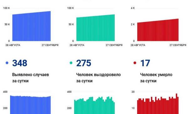 Всплеск ковида в Волгограде: 348 новых случаев зарегистрировали за сутки