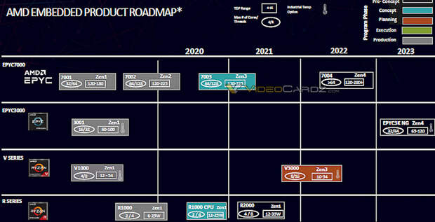 Следующее поколение процессоров AMD получит более 64 ядер. CPU Epyc 7004 выйдут в 2022 году