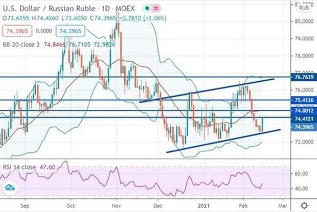 Рубль может перейти к среднесрочному ослаблению