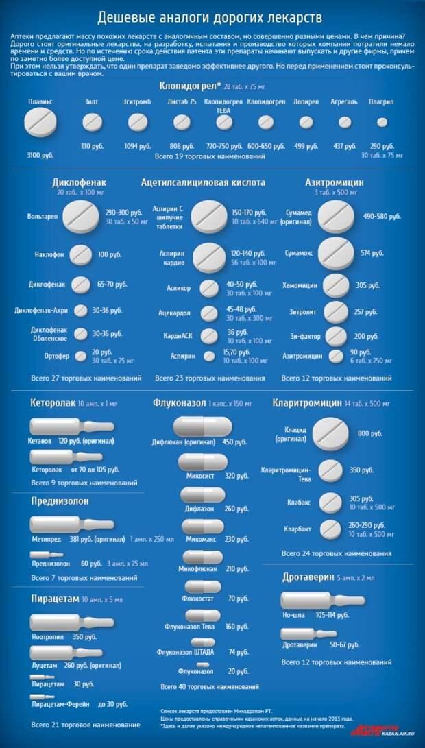 Дешевые аналоги дорогих лекарств  Прежде всего, вот хорошая таблица: бренд, медицина, медицина в России, цены