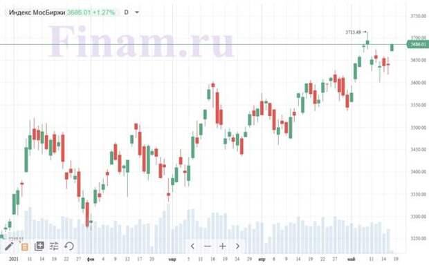 """Российский рынок открылся ростом - покупают акции """"Селигдара"""" и """"Магнита"""""""