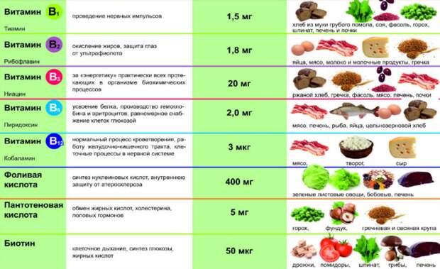 Полный гайд по витаминам группы В: чем грозит дефицит и как его восполнить