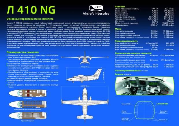 Самолет L-410NG сертифицировали в EASA и FAA