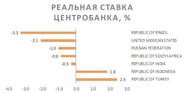 Реальные ставки центробанков ЕМ