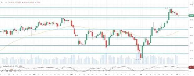 На нефтяном рынке растут опасения относительно исхода переговоров ОПЕК+ по вопросам ограничений на добычу