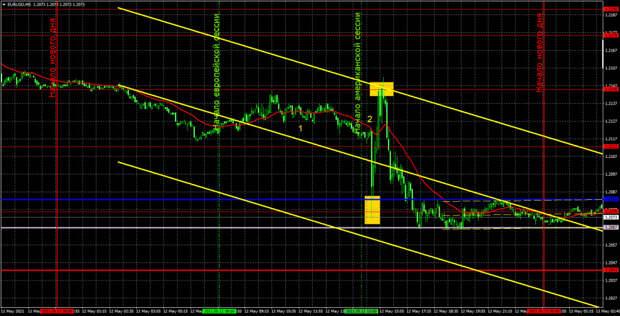 Прогноз и торговые сигналы по EUR/USD на 13 мая. Детальный разбор вчерашних рекомендаций и движения пары в течение дня.