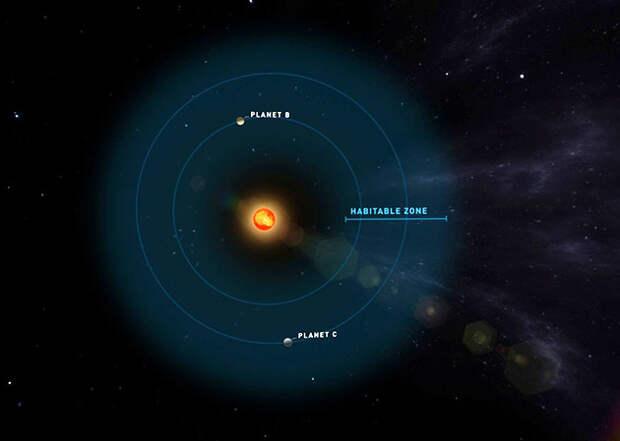 Близнецы Земли возле близкой мини-звезды