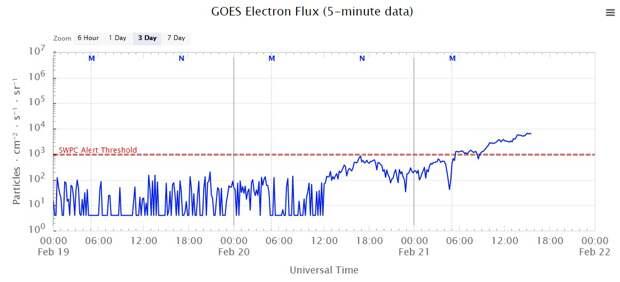Интернет обеспокоен: на Солнце что-то не так!