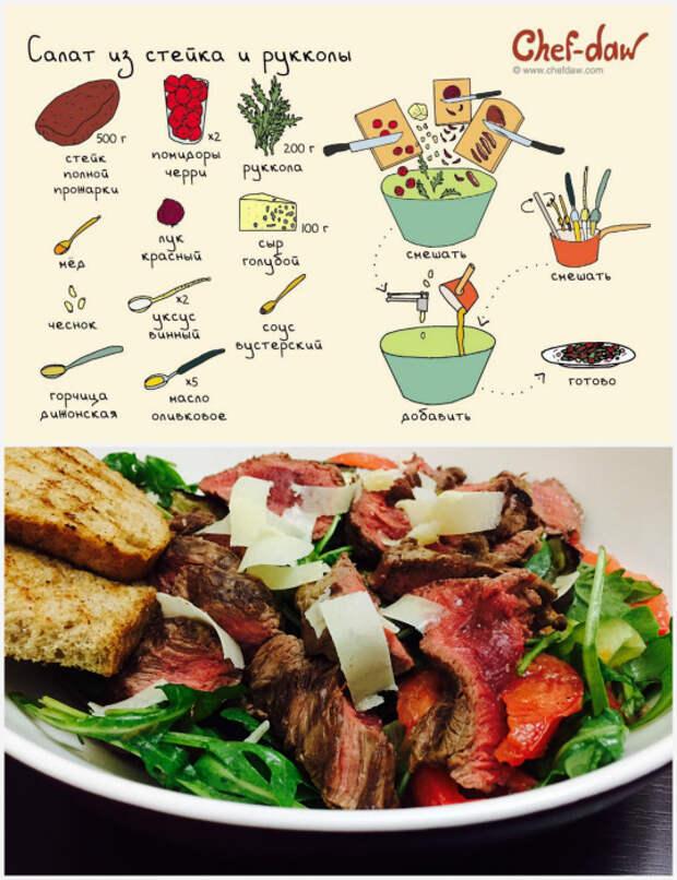 Салат из стейка и рукколы.