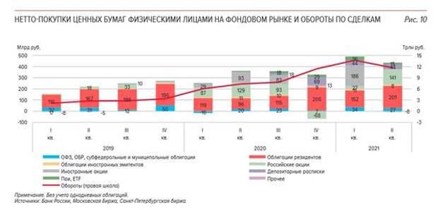Покупки ценных бумаг россиянами во 2 квартале