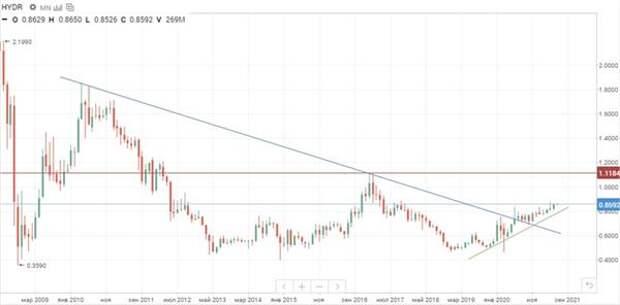 Динамика акций РусГидро