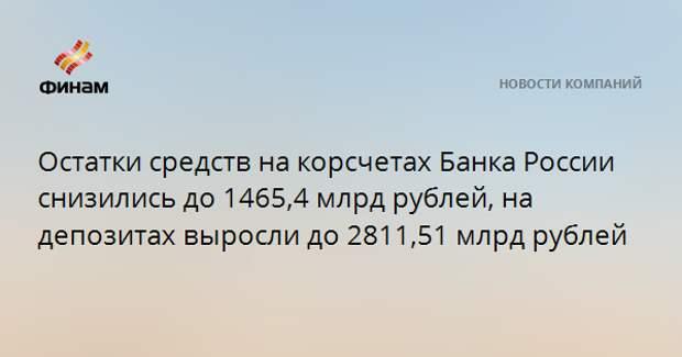 Остатки средств на корсчетах Банка России снизились до 1465,4 млрд рублей, на депозитах выросли до 2811,51 млрд рублей