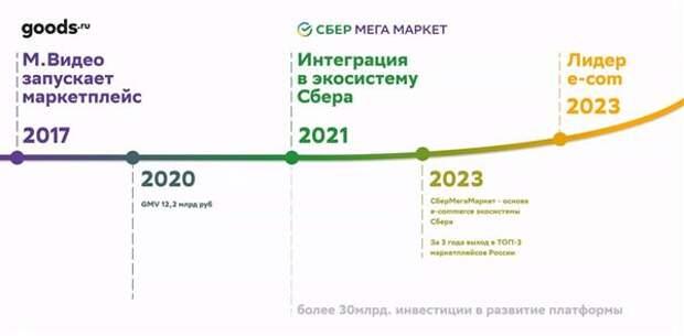 """""""Сбер"""" планирует за три года масштабировать в 17 раз экосистему e-commerce"""