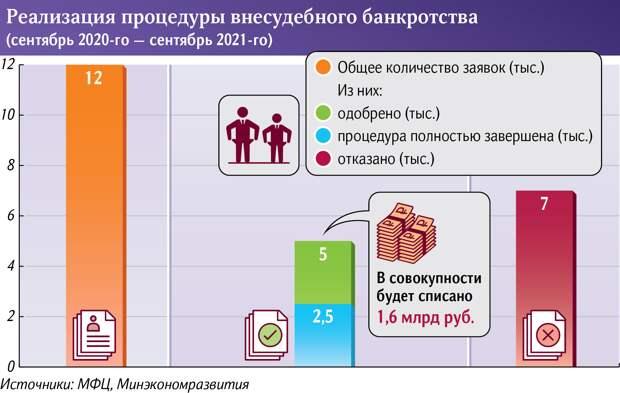 В России спишут 1,6 млрд рублей долгов физлиц-банкротов