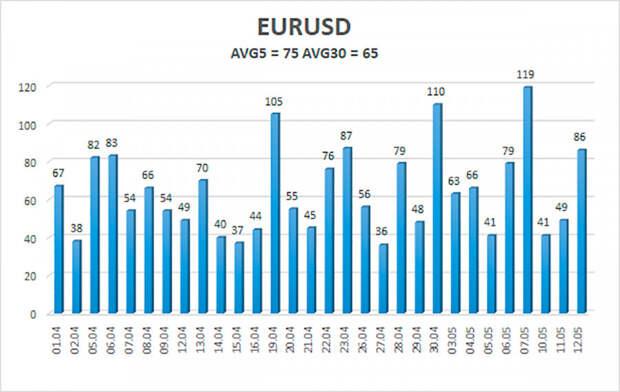 Обзор пары EUR/USD. 13 мая. Еврокомиссия: Китай и США будут локомотивами мировой экономики в 2021 году.